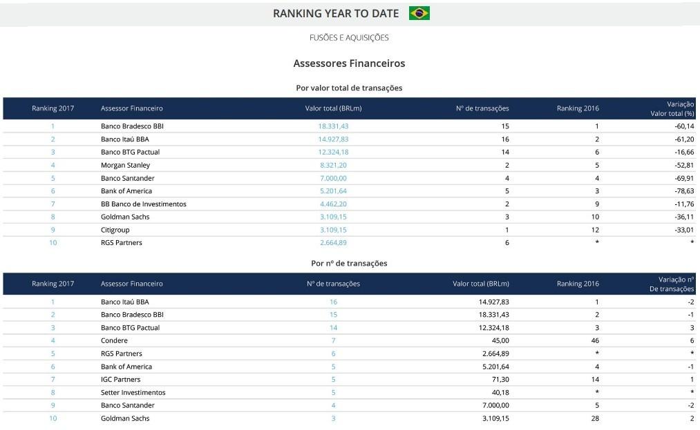 Ranking Fusões e Aquisições dos Assessores Financeiros e Jurídicos do Brasil entre 1 de janeiro e 31 de agosto de 2017.jpg